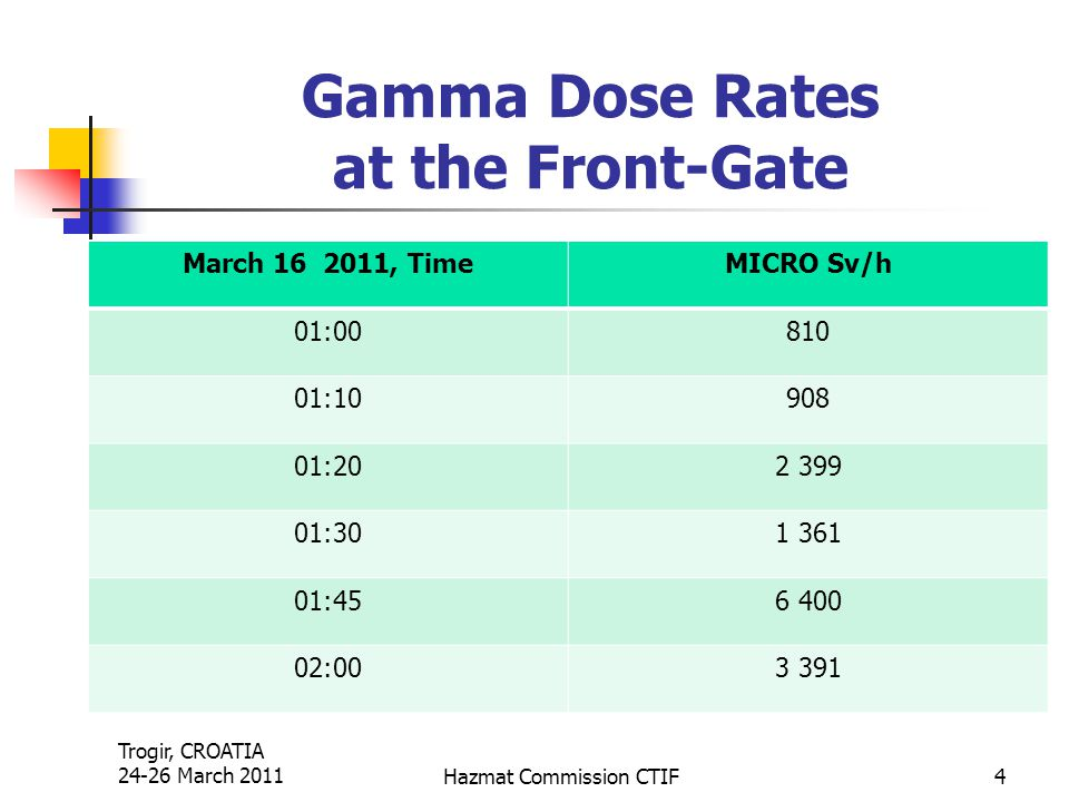 Trogir, CROATIA 24-26 March 2011Hazmat Commission CTIF4 Gamma Dose Rates at the Front-Gate March 16 2011, TimeMICRO Sv/h 01:00810 01:10908 01:202 399
