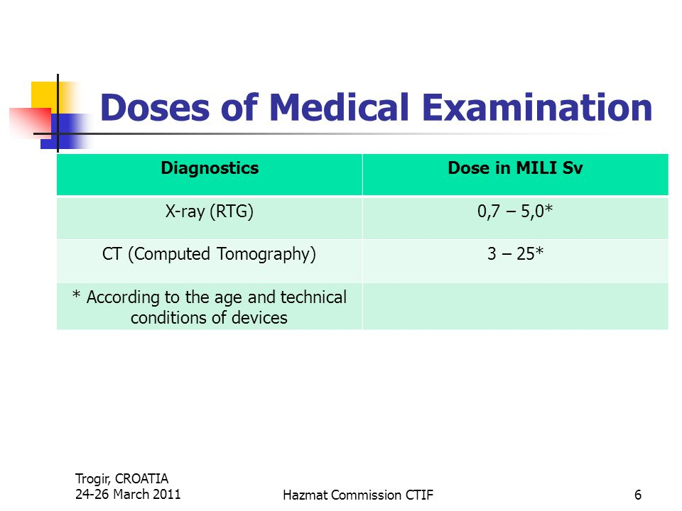Trogir, CROATIA 24-26 March 2011Hazmat Commission CTIF6 Doses of Medical Examination DiagnosticsDose in MILI Sv X-ray (RTG)0,7 – 5,0* CT (Computed Tom