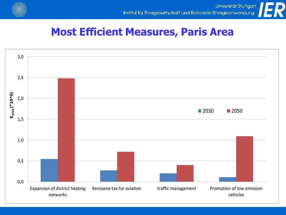Most Efficient Measures, Paris Area