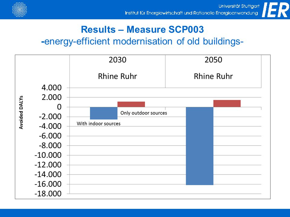 Results – Measure SCP003 -energy-efficient modernisation of old buildings-