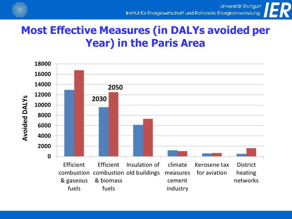 Efficiency (net present value of benefits minus costs) of effective measures in Paris
