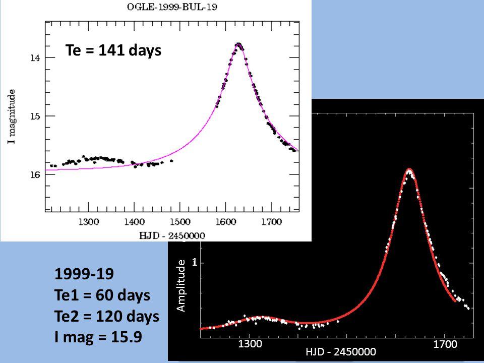 Te = 141 days 1999-19 Te1 = 60 days Te2 = 120 days I mag = 15.9 HJD - 2450000 Amplitude 1 HJD - 2450000 1300 1700