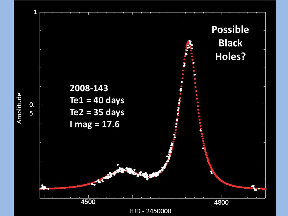 2008-143 Te1 = 40 days Te2 = 35 days I mag = 17.6 Possible Black Holes.