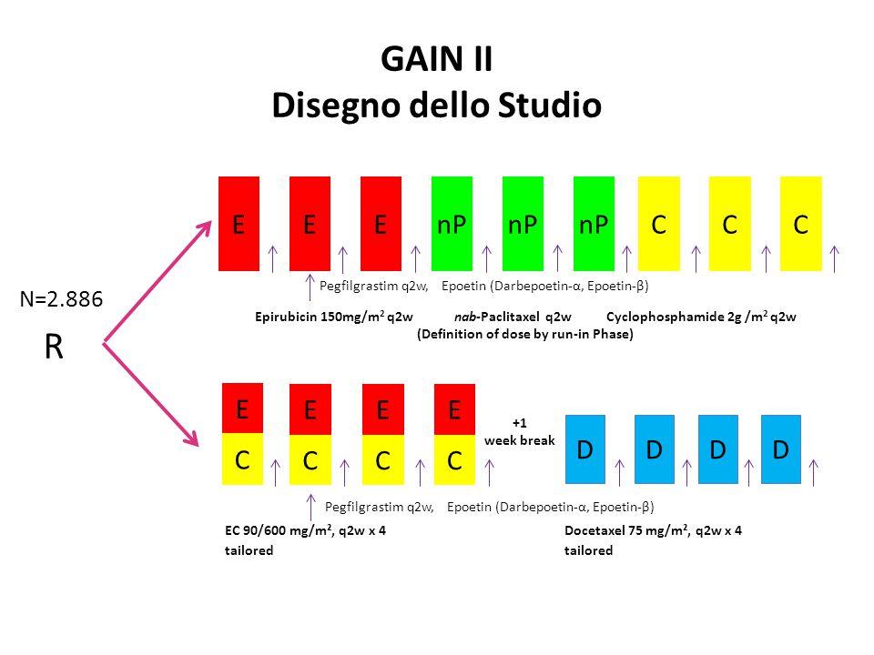 GAIN II Disegno dello Studio Epirubicin 150mg/m 2 q2w nab-Paclitaxel q2w Cyclophosphamide 2g /m 2 q2w (Definition of dose by run-in Phase) E C CCC EEE