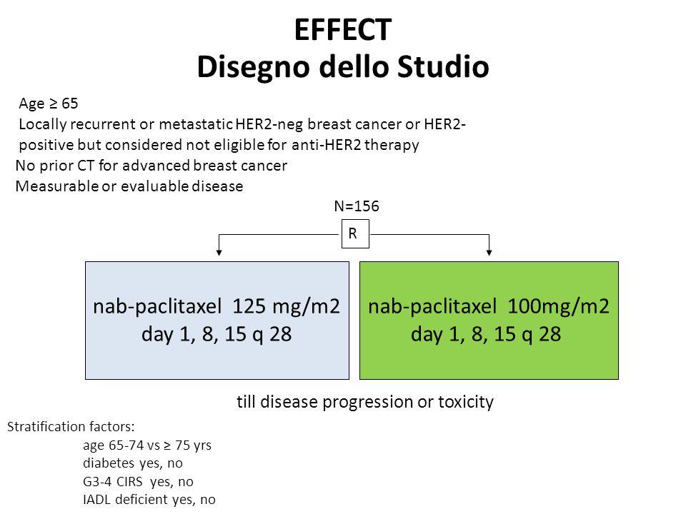 EFFECT Disegno dello Studio nab-paclitaxel 125 mg/m2 day 1, 8, 15 q 28 nab-paclitaxel 100mg/m2 day 1, 8, 15 q 28 R till disease progression or toxicit