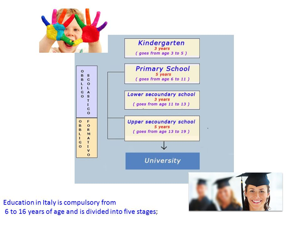 Education in Italy is compulsory from 6 to 16 years of age and is divided into five stages 6 to 16 years of age and is divided into five stages;