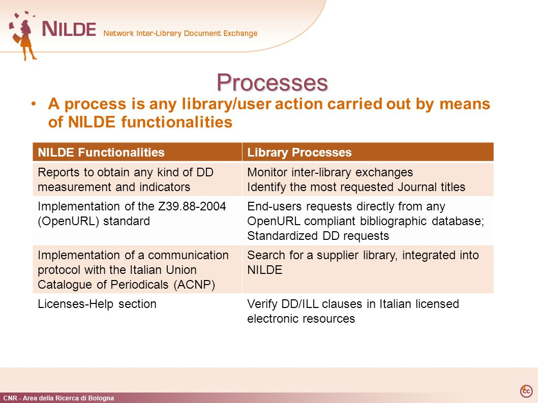 4 Processes Processes A process is any library/user action carried out by means of NILDE functionalities NILDE FunctionalitiesLibrary Processes Reports to obtain any kind of DD measurement and indicators Monitor inter-library exchanges Identify the most requested Journal titles Implementation of the Z39.88-2004 (OpenURL) standard End-users requests directly from any OpenURL compliant bibliographic database; Standardized DD requests Implementation of a communication protocol with the Italian Union Catalogue of Periodicals (ACNP) Search for a supplier library, integrated into NILDE Licenses-Help sectionVerify DD/ILL clauses in Italian licensed electronic resources