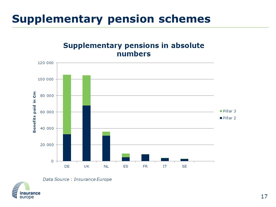 Supplementary pension schemes 17 Data Source : Insurance Europe