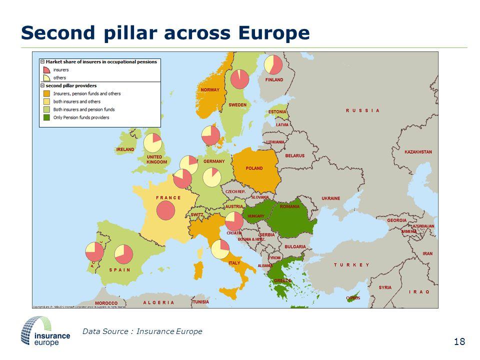 Second pillar across Europe 18 Data Source : Insurance Europe