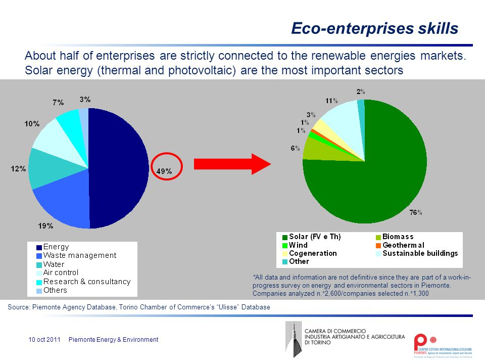 Environmental enterprises are located all over the region: Eco-enterprises location Sub-sectors distribution by province 10 oct 2011Piemonte Energy & Environment *All data and information are not definitive since they are part of a work-in- progress survey on energy and environmental sectors in Piemonte.