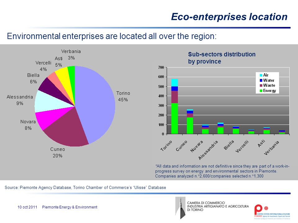 prominence of small and medium enterprises (SMEs) in Italy is confirmed:  73% of enterprises less than 10 employees  21% of enterprises: between 11-50 employees  6% of enterprises more than 50 employees Eco-enterprises workforce On a sample of about 600 companies 10 oct 2011Piemonte Energy & Environment Source: Piemonte Agency Database, Torino Chamber of Commerce's Ulisse Database *All data and information are not definitive since they are part of a work-in- progress survey on energy and environmental sectors in Piemonte.