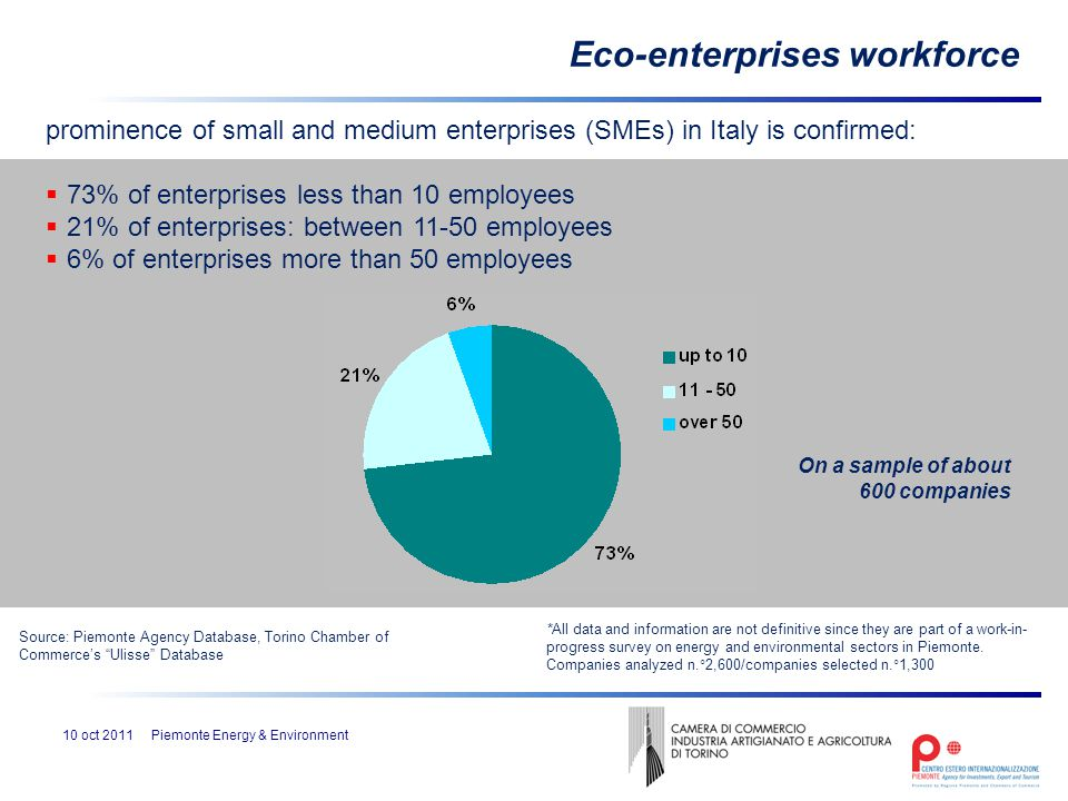 prominence of small and medium enterprises (SMEs) in Italy is confirmed:  73% of enterprises less than 10 employees  21% of enterprises: between 11-