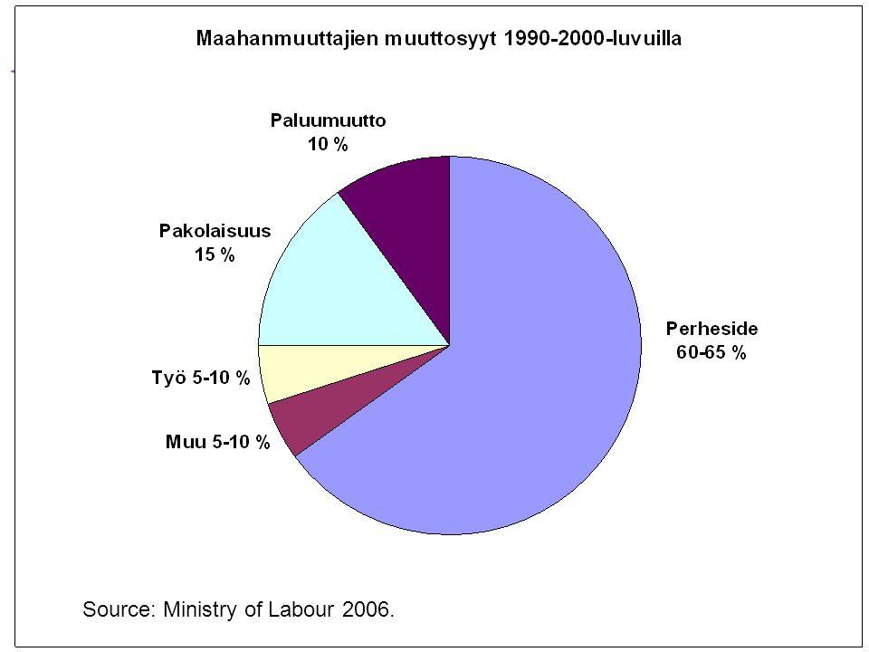 www.helsinki.fi/yliopisto Source: Ministry of Labour 2006.