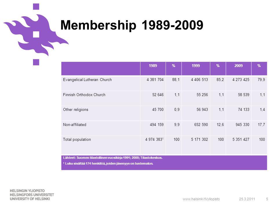 www.helsinki.fi/yliopisto525.3.2011 Membership 1989-2009 1989%1999%2009% Evangelical Lutheran Church4 381 70488,14 406 51385,24 273 42579,9 Finnish Or