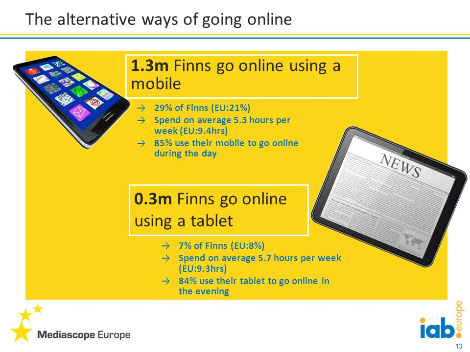 13 The alternative ways of going online →7% of Finns (EU:8%) →Spend on average 5.7 hours per week (EU:9.3hrs) →84% use their tablet to go online in the evening →29% of Finns (EU:21%) →Spend on average 5.3 hours per week (EU:9.4hrs) →85% use their mobile to go online during the day 1.3m Finns go online using a mobile 0.3m Finns go online using a tablet