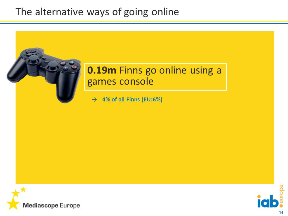 14 The alternative ways of going online →4% of all Finns (EU:6%) 0.19m Finns go online using a games console