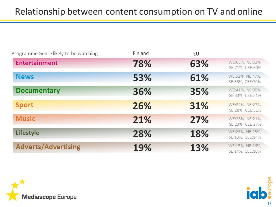 18 Entertainment 78% Relationship between content consumption on TV and online Programme Genre likely to be watching News 53% Documentary 36% Sport 26% Music 21% Lifestyle 28% Adverts/Advertising 19% 63% 61% 35% 31% 27% 18% 13% Finland EU WE:65%, NE:62%, SE:71%, CEE:60% WE:52%, NE:47%, SE:56%, CEE:70% WE:41%, NE:35%, SE:33%, CEE:31% WE:32%, NE:27%, SE:28%, CEE:31% WE:28%, NE:21%, SE:23%, CEE:27% WE:23%, NE:25%, SE:13%, CEE:14% WE:15%, NE:16%, SE:14%, CEE:10%
