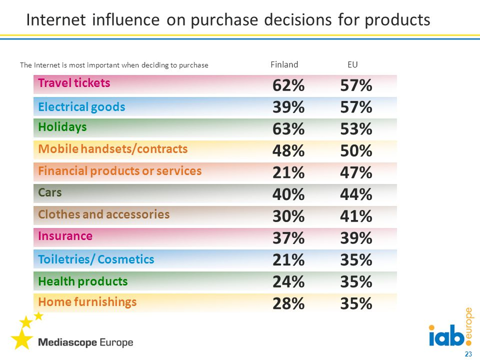 23 Internet influence on purchase decisions for products The Internet is most important when deciding to purchase Travel tickets 62% Electrical goods 39% Holidays 63% Mobile handsets/contracts 48% Financial products or services 21% Cars 40% Clothes and accessories 30% Insurance 37% Toiletries/ Cosmetics 21% Health products 24% Home furnishings 28% 57% 53% 50% 47% 44% 41% 39% 35% Finland EU
