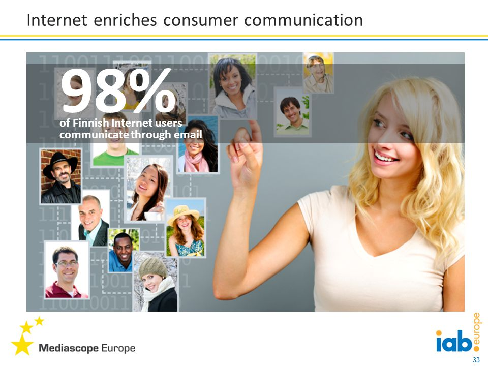 33 Internet enriches consumer communication 98% of Finnish Internet users communicate through email