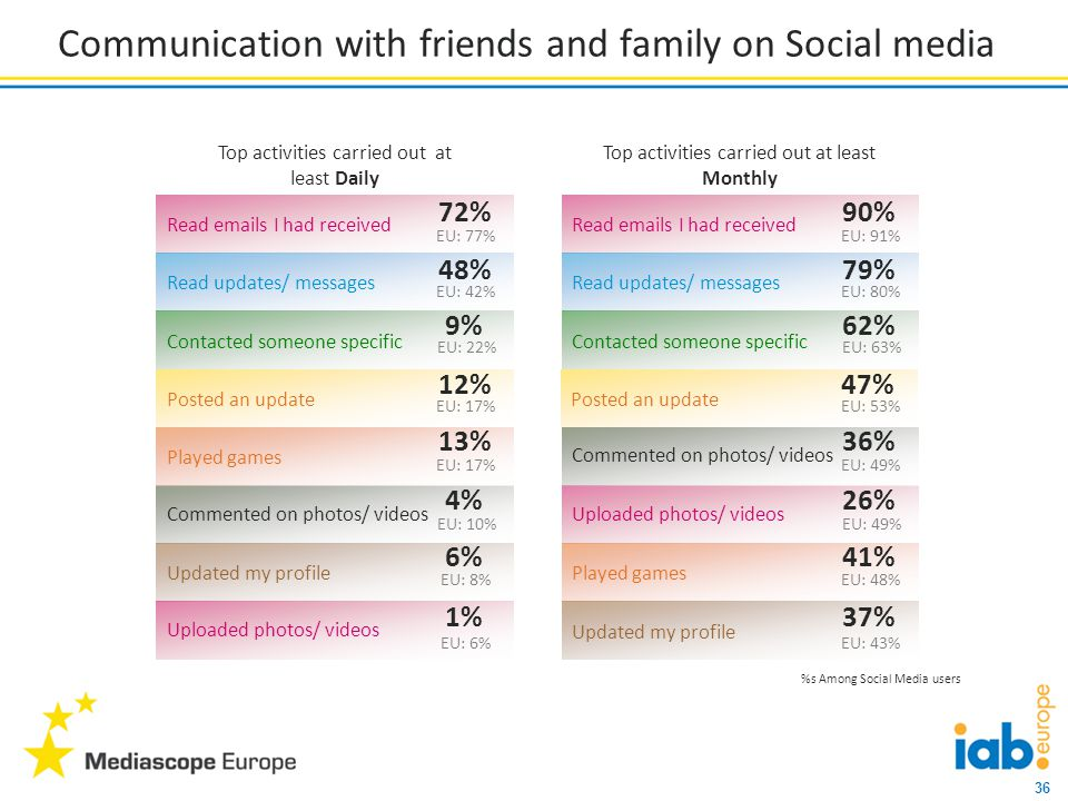36 Communication with friends and family on Social media Top activities carried out at least Daily Top activities carried out at least Monthly Uploaded photos/ videos 26% Commented on photos/ videos 4% Updated my profile 6% Played games 41% Played games 13% Commented on photos/ videos 36% Read emails I had received 72% Read emails I had received 90% Posted an update 12% Posted an update 47% Uploaded photos/ videos 1% Updated my profile 37% Read updates/ messages 48% Read updates/ messages 79% Contacted someone specific 9% Contacted someone specific 62% EU: 77%EU: 91% EU: 42%EU: 80% EU: 22%EU: 63% EU: 17%EU: 53% EU: 17%EU: 49% EU: 10%EU: 49% EU: 8%EU: 48% EU: 6%EU: 43% %s Among Social Media users