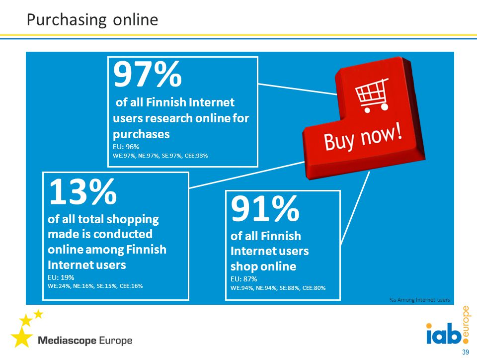 39 Purchasing online 91% of all Finnish Internet users shop online EU: 87% WE:94%, NE:94%, SE:88%, CEE:80% 97% of all Finnish Internet users research online for purchases EU: 96% WE:97%, NE:97%, SE:97%, CEE:93% 13% of all total shopping made is conducted online among Finnish Internet users EU: 19% WE:24%, NE:16%, SE:15%, CEE:16% %s Among Internet users
