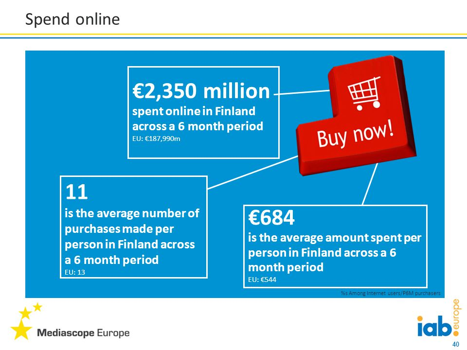40 Spend online €2,350 million spent online in Finland across a 6 month period EU: €187,990m 11 is the average number of purchases made per person in Finland across a 6 month period EU: 13 €684 is the average amount spent per person in Finland across a 6 month period EU: €544 %s Among Internet users/P6M purchasers