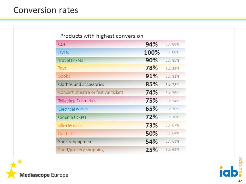 42 Conversion rates Products with highest conversion Books 91% Clothes and accessories 85% CDs 94% Toys 78% Concert, theatre or festival tickets 74% DVDs 100% Travel tickets 90% Car hire 50% Sports equipment 54% Toiletries/ Cosmetics 75% Blu-ray discs 73% Food/grocery shopping 25% Electrical goods 65% Cinema tickets 72% EU: 88% EU: 85% EU: 81% EU: 78% EU: 83% EU: 76% EU: 74% EU: 70% EU: 64% EU: 63% EU: 67% EU: 63%