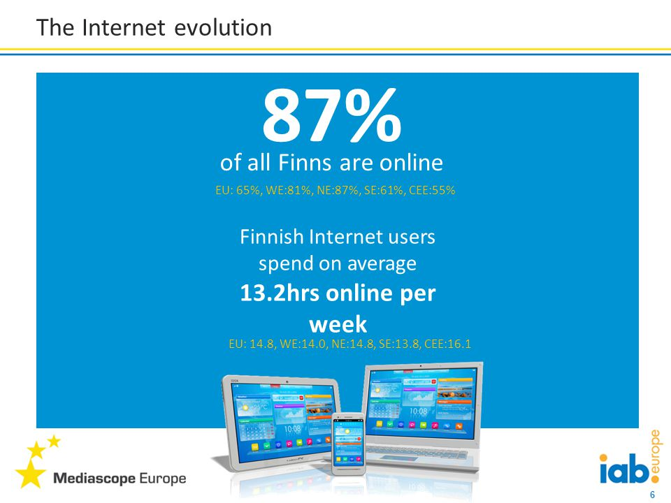 17 Relationship between content consumption on TV and online Among Finns who watch TV and are online concurrently, 9% state the online activity is likely to be related to the TV programme they are watching 1.6 hours per week across Finland (EU:2.8hrs) is spent watching TV and online at the same time (13% (EU:16%) of all time spent watching TV) EU: 33%