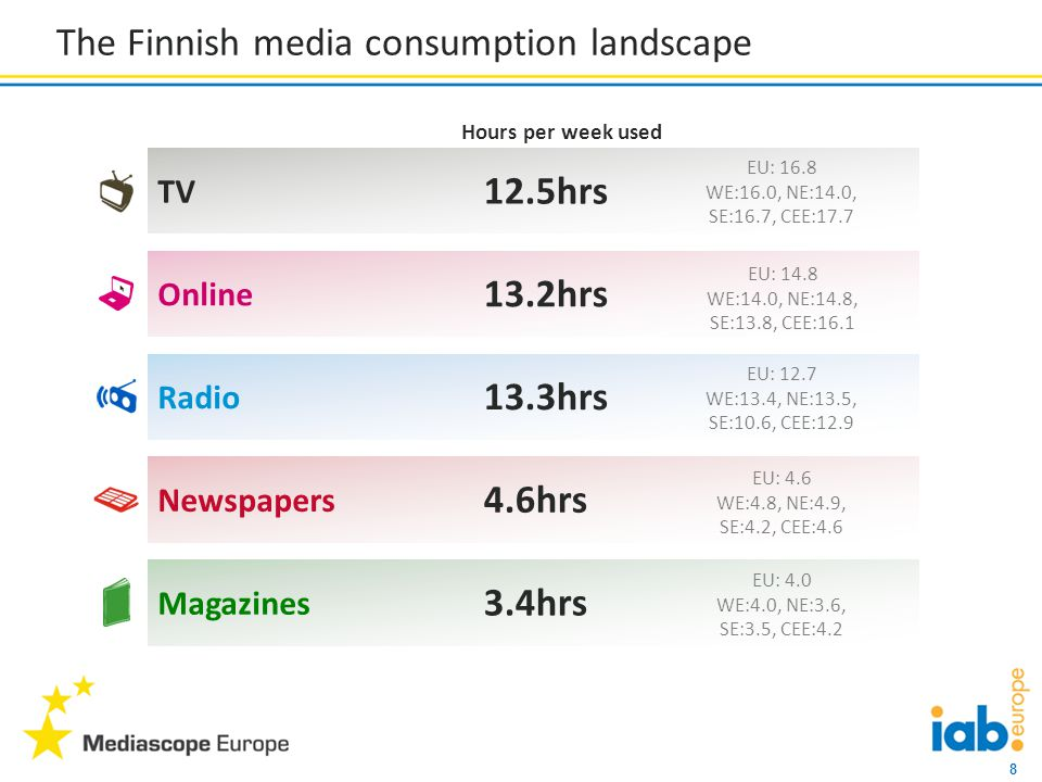 8 Online 13.2hrs Radio 13.3hrs Newspapers 4.6hrs Magazines 3.4hrs TV 12.5hrs The Finnish media consumption landscape Hours per week used EU: 16.8 WE:16.0, NE:14.0, SE:16.7, CEE:17.7 EU: 14.8 WE:14.0, NE:14.8, SE:13.8, CEE:16.1 EU: 12.7 WE:13.4, NE:13.5, SE:10.6, CEE:12.9 EU: 4.6 WE:4.8, NE:4.9, SE:4.2, CEE:4.6 EU: 4.0 WE:4.0, NE:3.6, SE:3.5, CEE:4.2