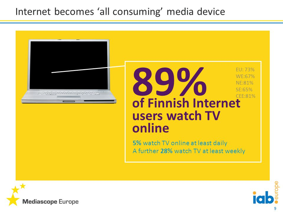 10 Internet becomes 'all consuming' media device 4% listen to the radio online at least daily A further 12% listen at least weekly of Internet users listen to the radio online 68% 44% read news online at least daily A further 27% read news at least weekly of Internet users read news online 96% EU: 67% WE:61% NE:67% SE:64% CEE:73% EU: 91% WE:86% NE:94% SE:91% CEE:96%