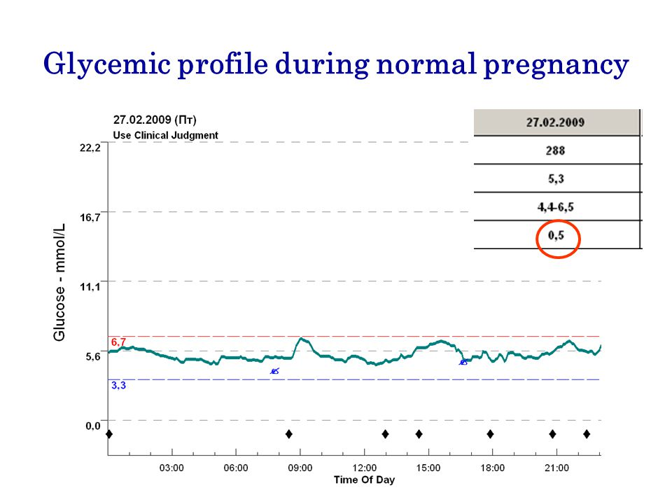 Glycemic profile during normal pregnancy