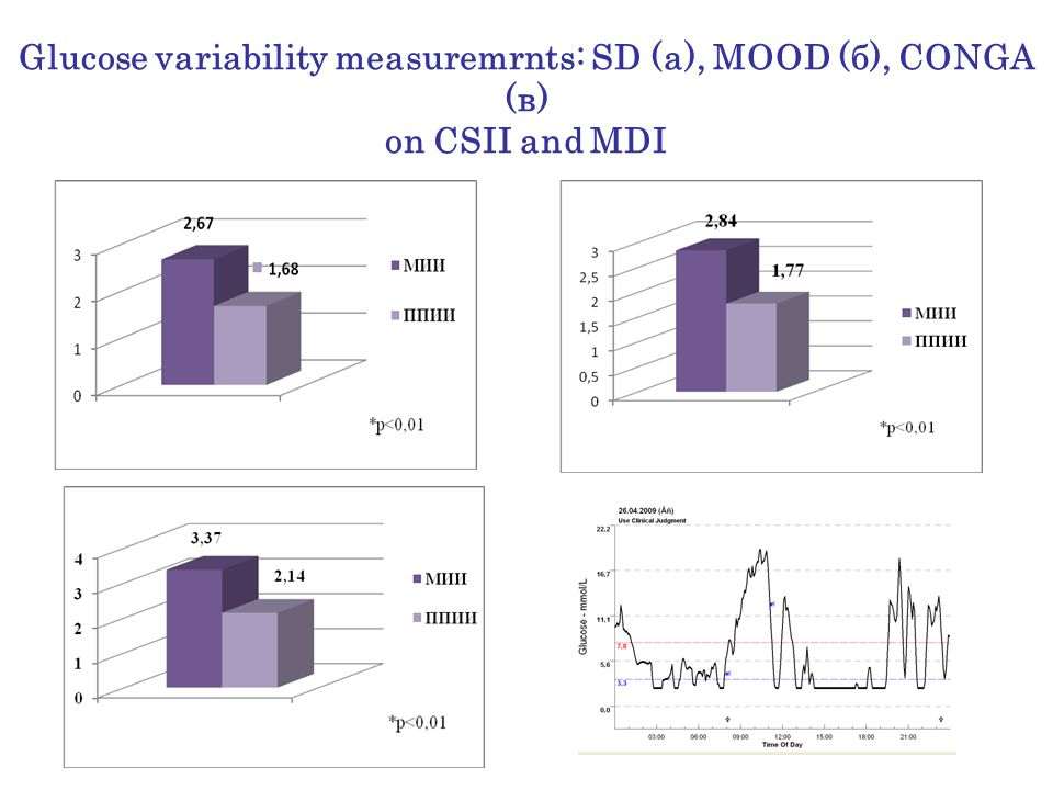 Glucose variability measuremrnts: SD (а), MOOD (б), CONGA (в) on CSII and MDI