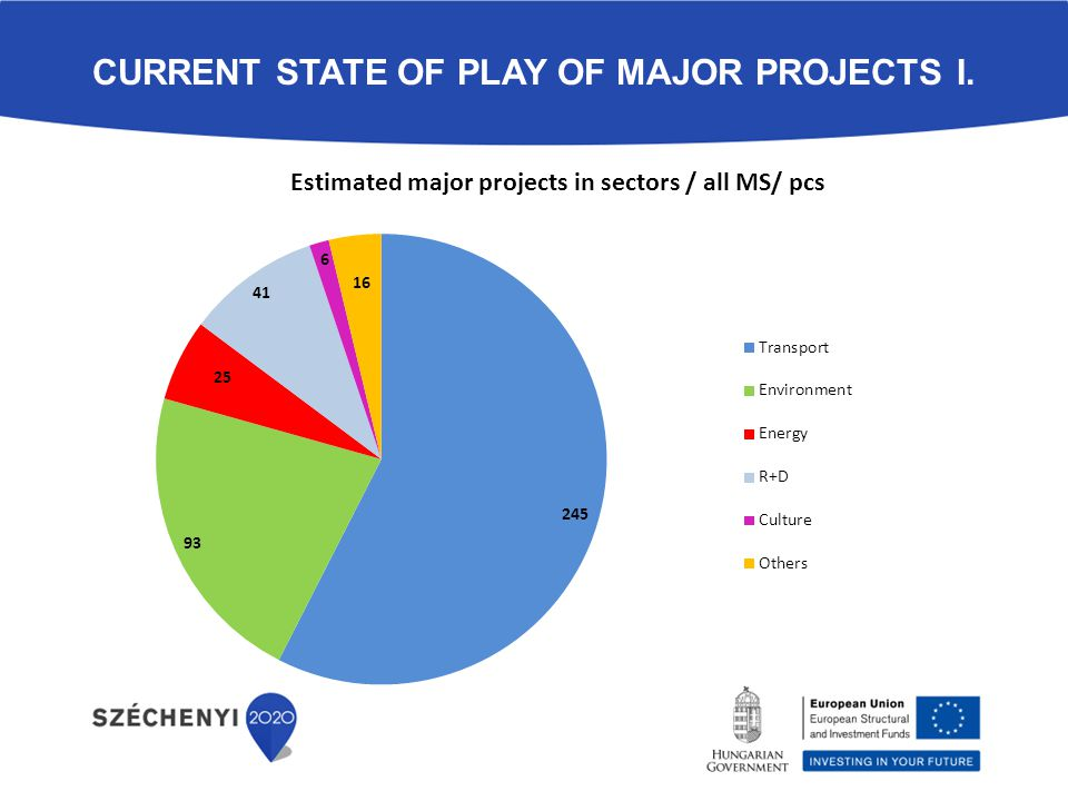 CURRENT STATE OF PLAY OF MAJOR PROJECTS I.