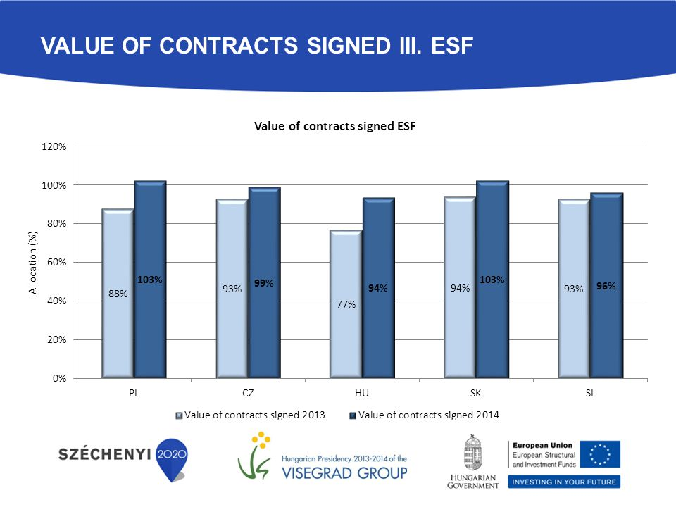 VALUE OF CONTRACTS SIGNED IV. CF