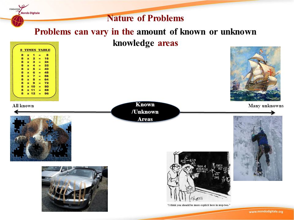 Nature of Problems Problems can vary in the amount of known or unknown knowledge areas All knownMany unknowns Known /Unknown Areas
