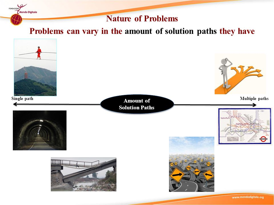 Nature of Problems Problems can vary in the amount of solution paths they have Single pathMultiple paths Amount of Solution Paths