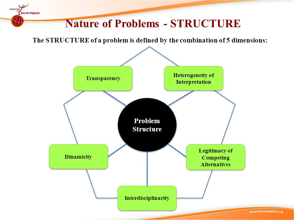 Nature of Problems Problems can vary in STRUCTURE Well-structured ProblemsIll-structured Problems Problems Transparency The more we know about the problems (and problem area), the better structured, transparent and easier they are.