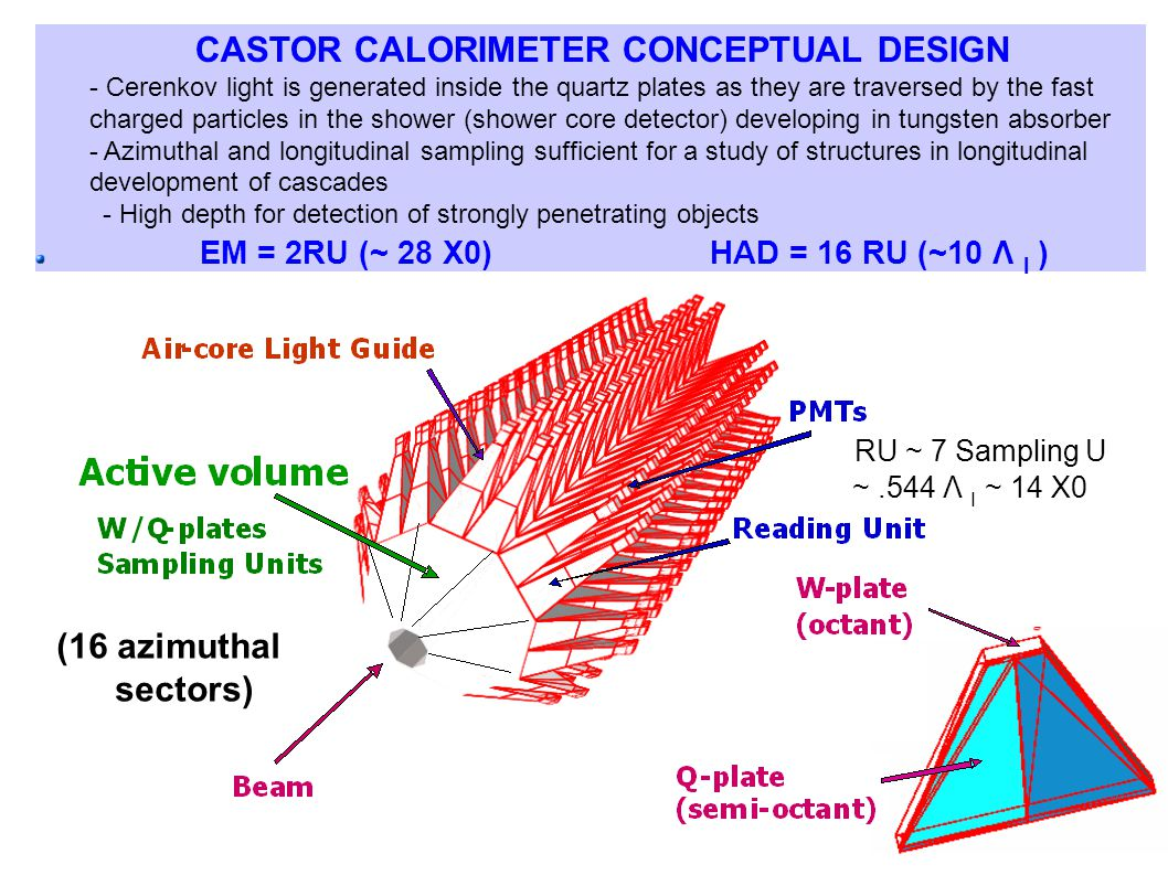 CASTOR CALORIMETER CONCEPTUAL DESIGN - Cerenkov light is generated inside the quartz plates as they are traversed by the fast charged particles in the shower (shower core detector) developing in tungsten absorber - Azimuthal and longitudinal sampling sufficient for a study of structures in longitudinal development of cascades - High depth for detection of strongly penetrating objects EM = 2RU (~ 28 X0) HAD = 16 RU (~10 Λ I ) RU ~ 7 Sampling U ~.544 Λ I ~ 14 X0 (16 azimuthal sectors)