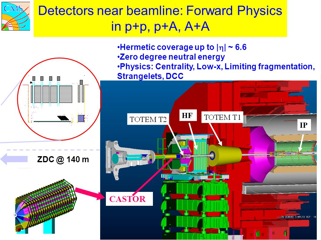 Detectors near beamline: Forward Physics in p+p, p+A, A+A ZDC @ 140 m CASTOR Hermetic coverage up to |  | ~ 6.6 Zero degree neutral energy Physics: Centrality, Low-x, Limiting fragmentation, Strangelets, DCC