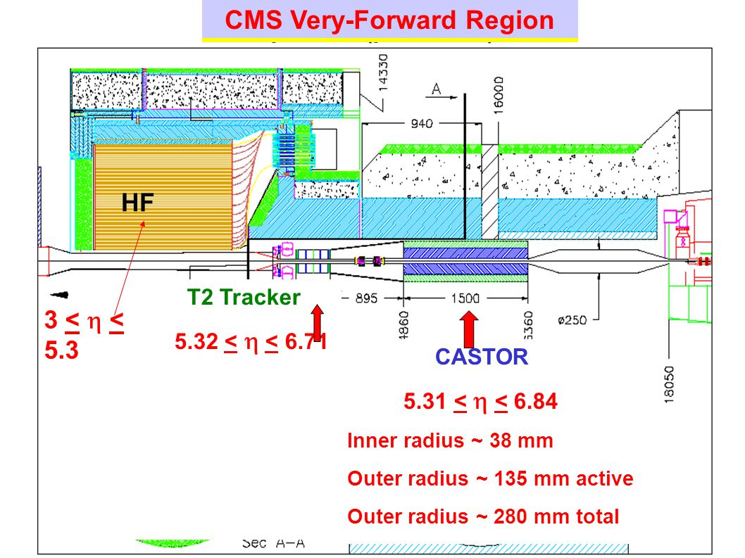 Option 2 (preferred) CASTOR 5.31 <  < 6.84 Inner radius ~ 38 mm Outer radius ~ 135 mm active Outer radius ~ 280 mm total T2 Tracker 5.32 <  < 6.71 CMS Very-Forward Region HF 3 <  < 5.3