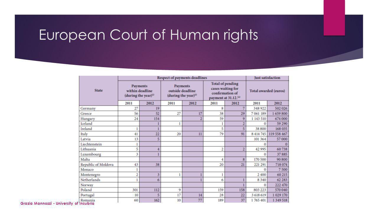 European Court of Human rights Grazia Mannozzi - University of Insubria