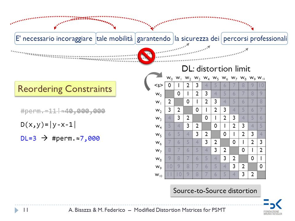 A. Bisazza & M. Federico – Modified Distortion Matrices for PSMT11A. Bisazza & M. Federico – Modified Distortion Matrices for PSMT11 E' necessario inc