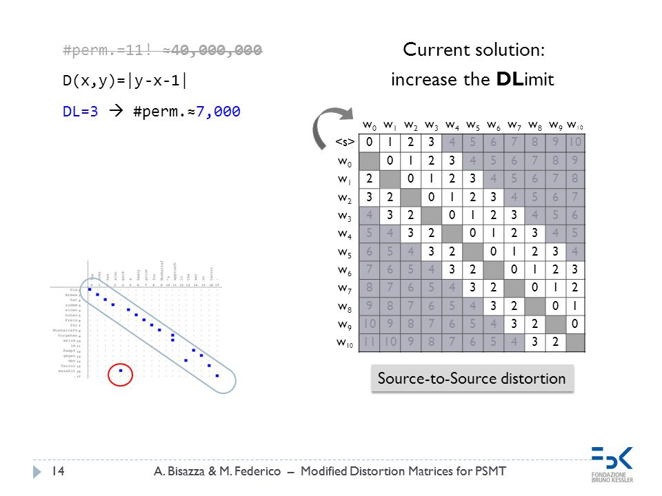 A. Bisazza & M. Federico – Modified Distortion Matrices for PSMT14A. Bisazza & M. Federico – Modified Distortion Matrices for PSMT14 Source-to-Source