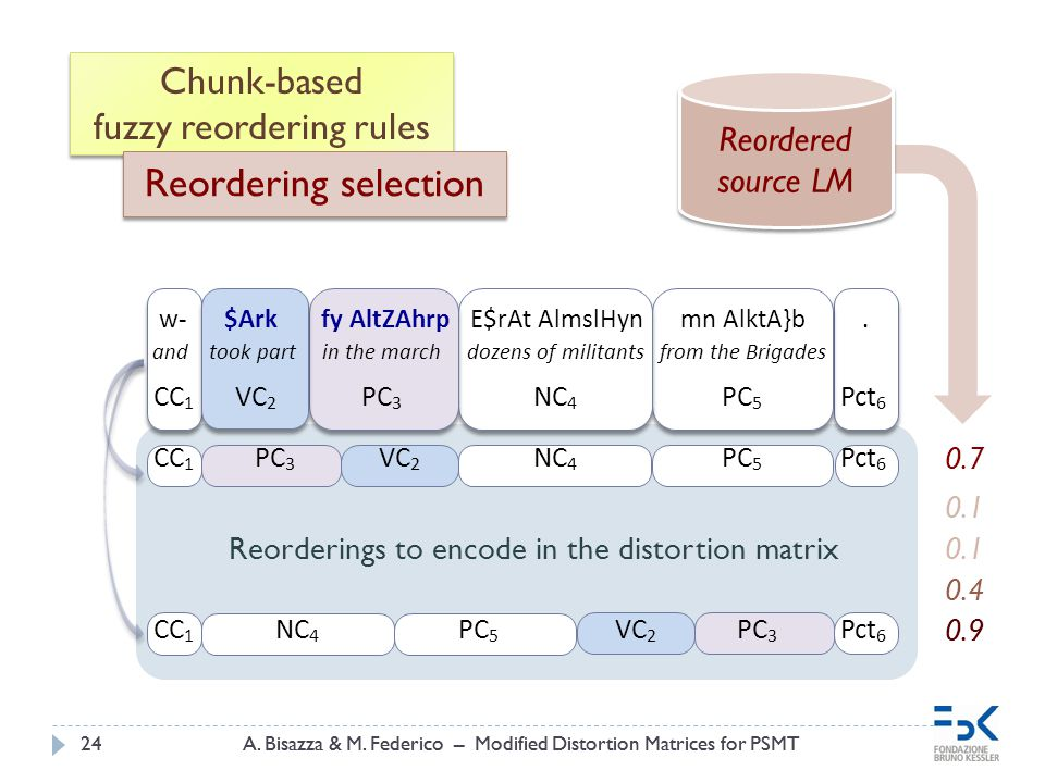 A.Bisazza & M. Federico – Modified Distortion Matrices for PSMT24A.