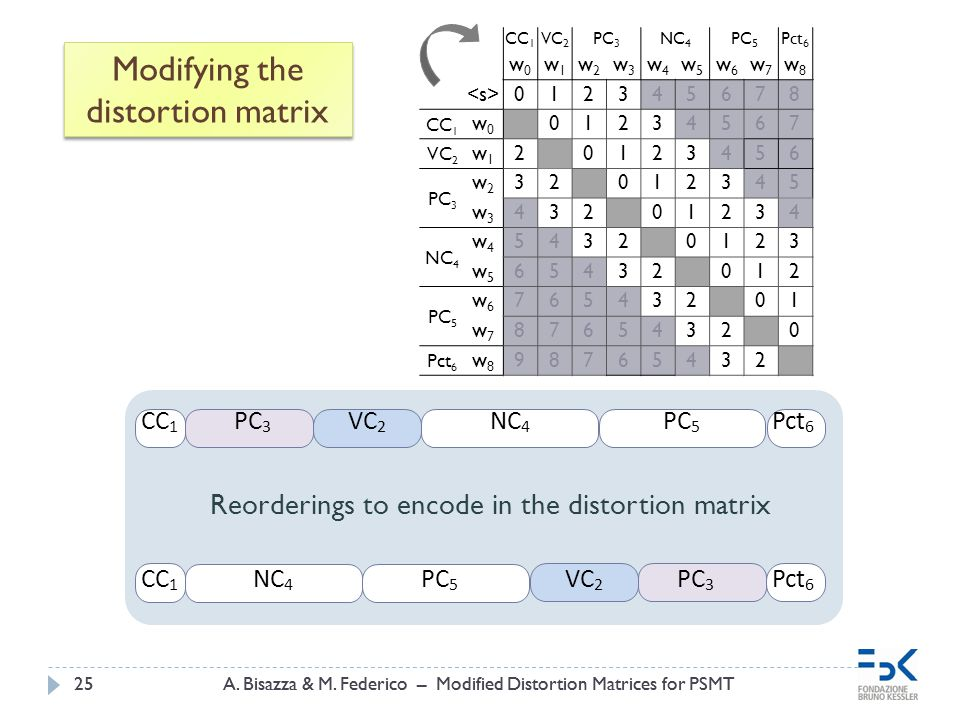 A. Bisazza & M. Federico – Modified Distortion Matrices for PSMT25A. Bisazza & M. Federico – Modified Distortion Matrices for PSMT25 Modifying the dis