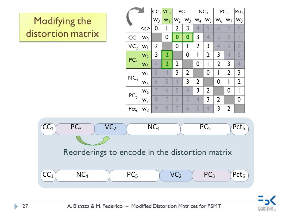 A. Bisazza & M. Federico – Modified Distortion Matrices for PSMT27A. Bisazza & M. Federico – Modified Distortion Matrices for PSMT27 Modifying the dis