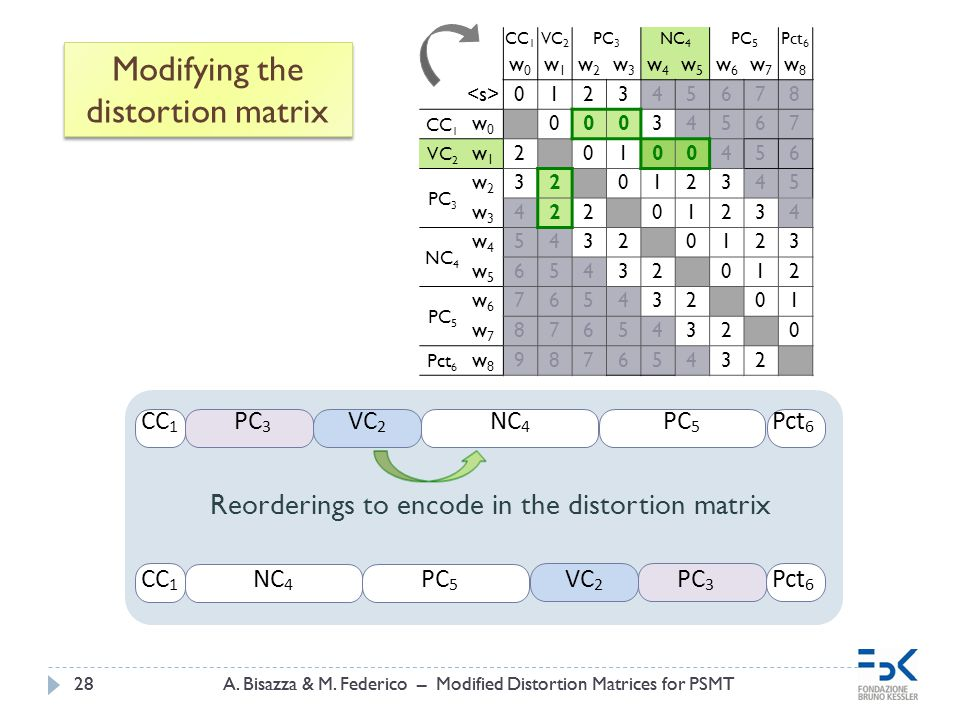 A. Bisazza & M. Federico – Modified Distortion Matrices for PSMT28A. Bisazza & M. Federico – Modified Distortion Matrices for PSMT28 Modifying the dis