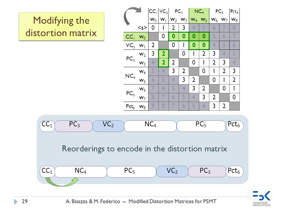 A.Bisazza & M. Federico – Modified Distortion Matrices for PSMT29A.