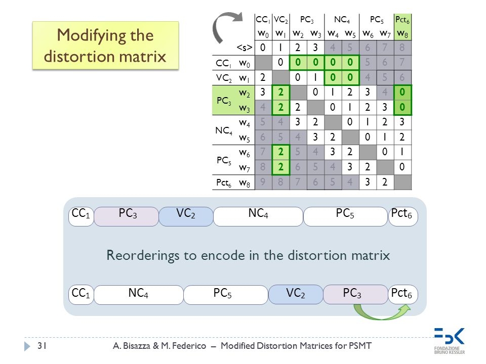 A. Bisazza & M. Federico – Modified Distortion Matrices for PSMT31A. Bisazza & M. Federico – Modified Distortion Matrices for PSMT31 Modifying the dis