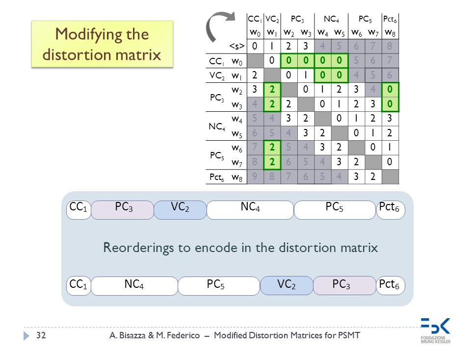 A.Bisazza & M. Federico – Modified Distortion Matrices for PSMT32A.